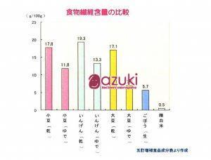 食物繊維含有量の比較(原図 加藤淳 2012年)