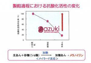 「製餡過程における抗酸化活性の変化」(原図 加藤淳2012年)